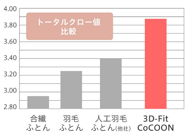 3D-Fit CoCOONは驚きの保温力